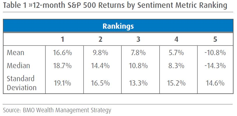 Table 1 »12-month S&P 500 Returns by Sentiment Metric Ranking